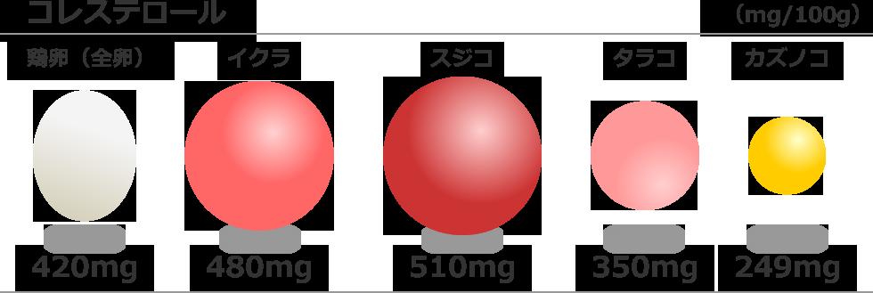 魚卵の中では、コレステロールは少ない