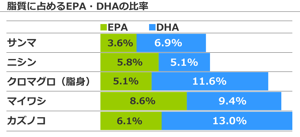 カズノコにはEPA・DHAが豊富